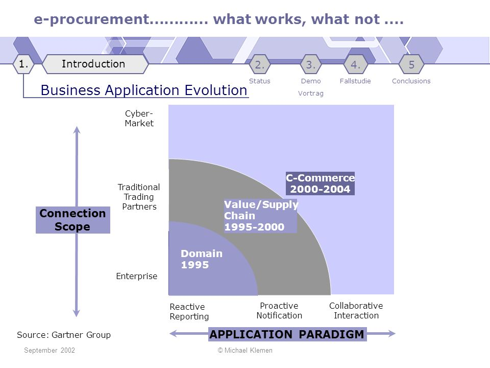 Business Application Evolution