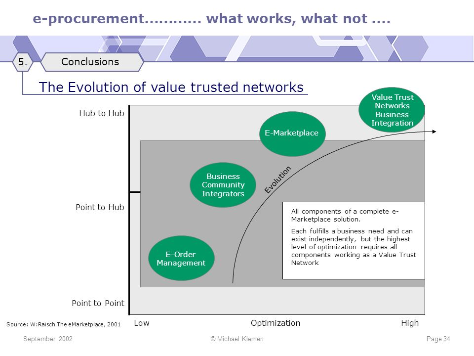 The Evolution of value trusted networks