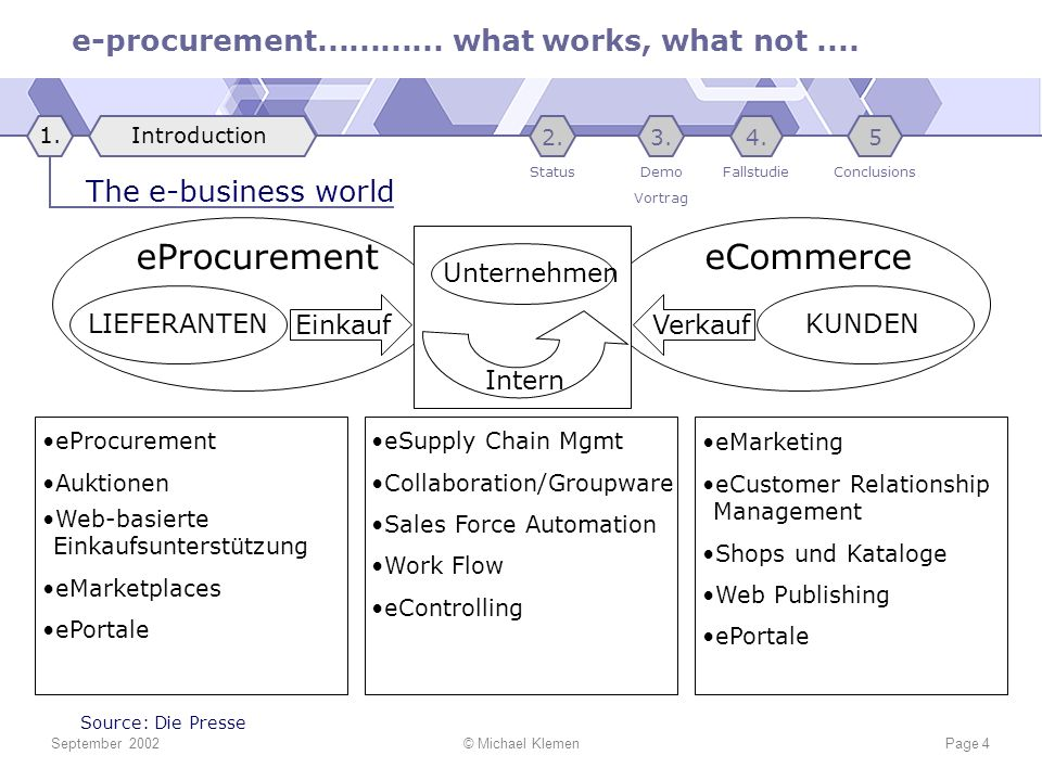 eProcurement eCommerce The e-business world Unternehmen Einkauf