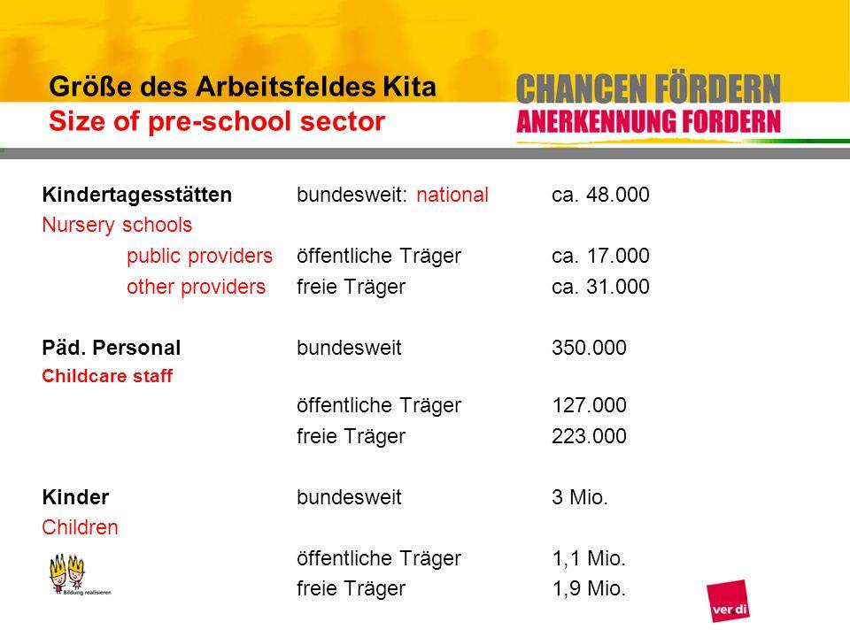 Größe des Arbeitsfeldes Kita Size of pre-school sector