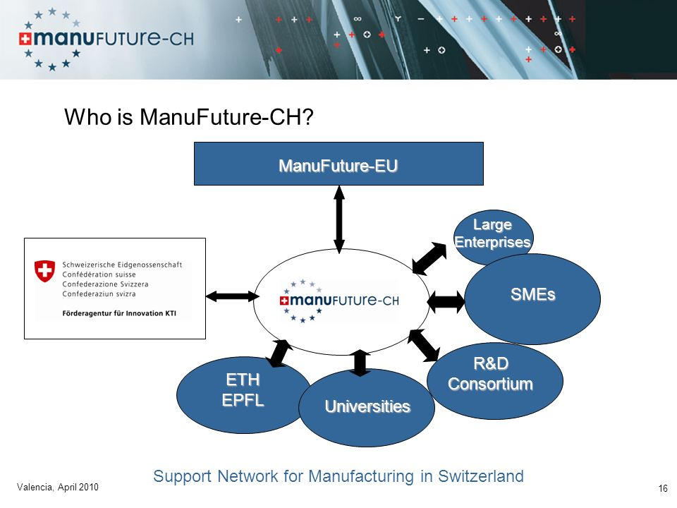Support Network for Manufacturing in Switzerland