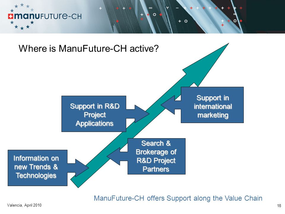 Where is ManuFuture-CH active