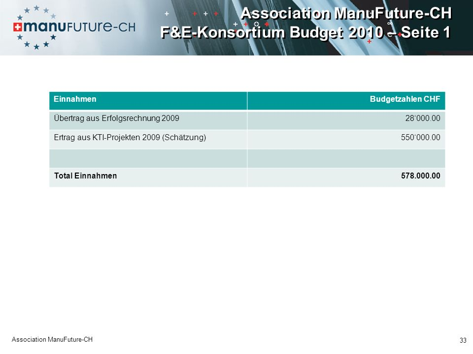 Association ManuFuture-CH F&E-Konsortium Budget 2010 – Seite 1