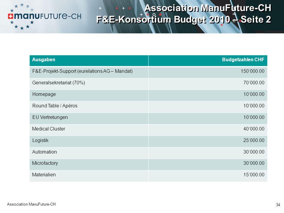 Association ManuFuture-CH F&E-Konsortium Budget 2010 – Seite 2