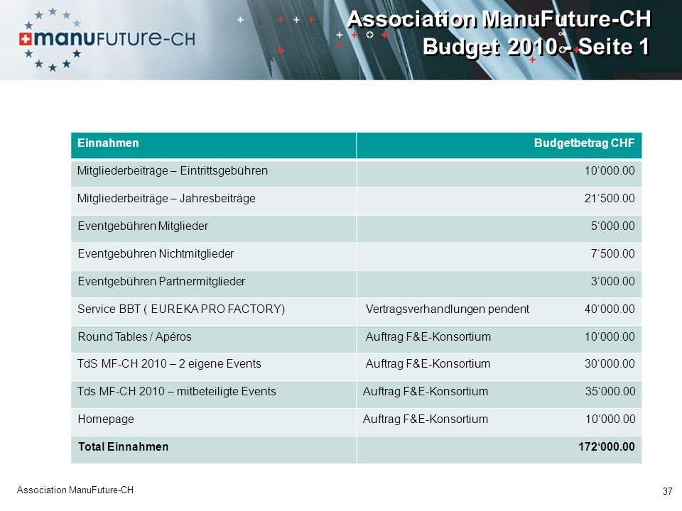 Association ManuFuture-CH Budget 2010 - Seite 1