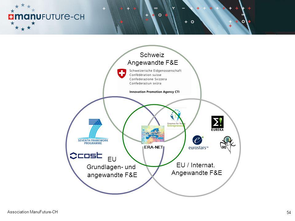 Schweiz Angewandte F&E EU Grundlagen- und EU / Internat.