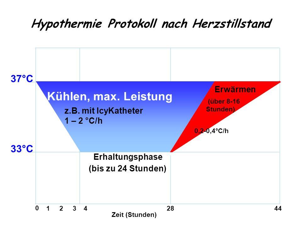 Hypothermie Protokoll nach Herzstillstand