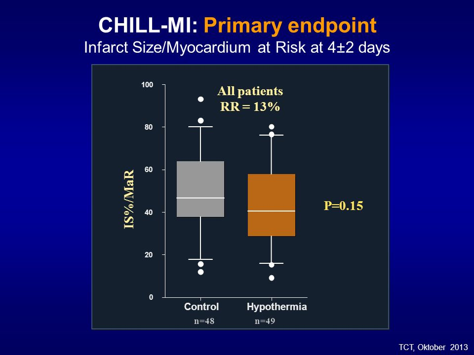CHILL-MI: Primary endpoint Infarct Size/Myocardium at Risk at 4±2 days