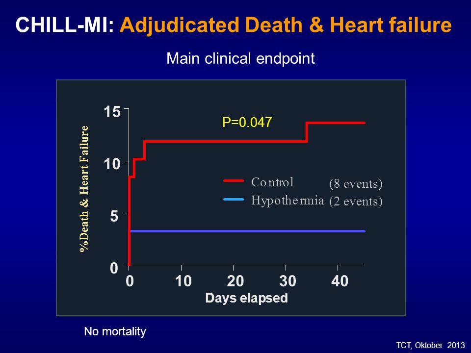 CHILL-MI: Adjudicated Death & Heart failure