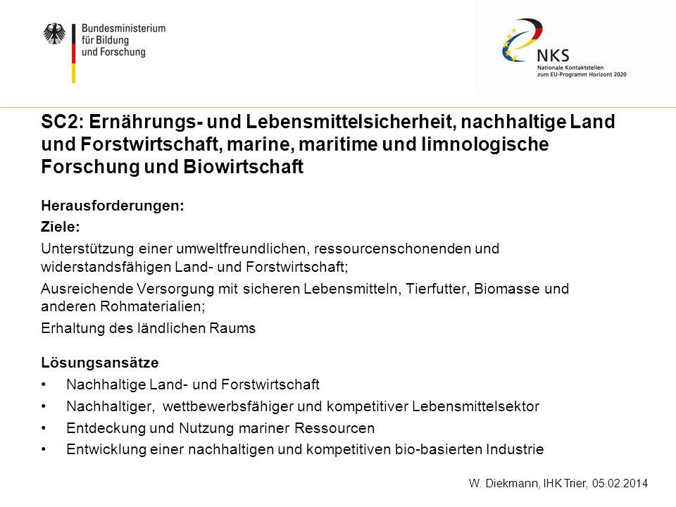 SC2: Ernährungs- und Lebensmittelsicherheit, nachhaltige Land und Forstwirtschaft, marine, maritime und limnologische Forschung und Biowirtschaft