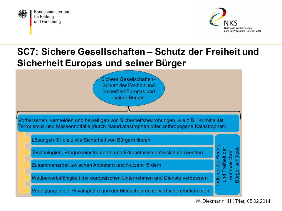SC7: Sichere Gesellschaften – Schutz der Freiheit und Sicherheit Europas und seiner Bürger