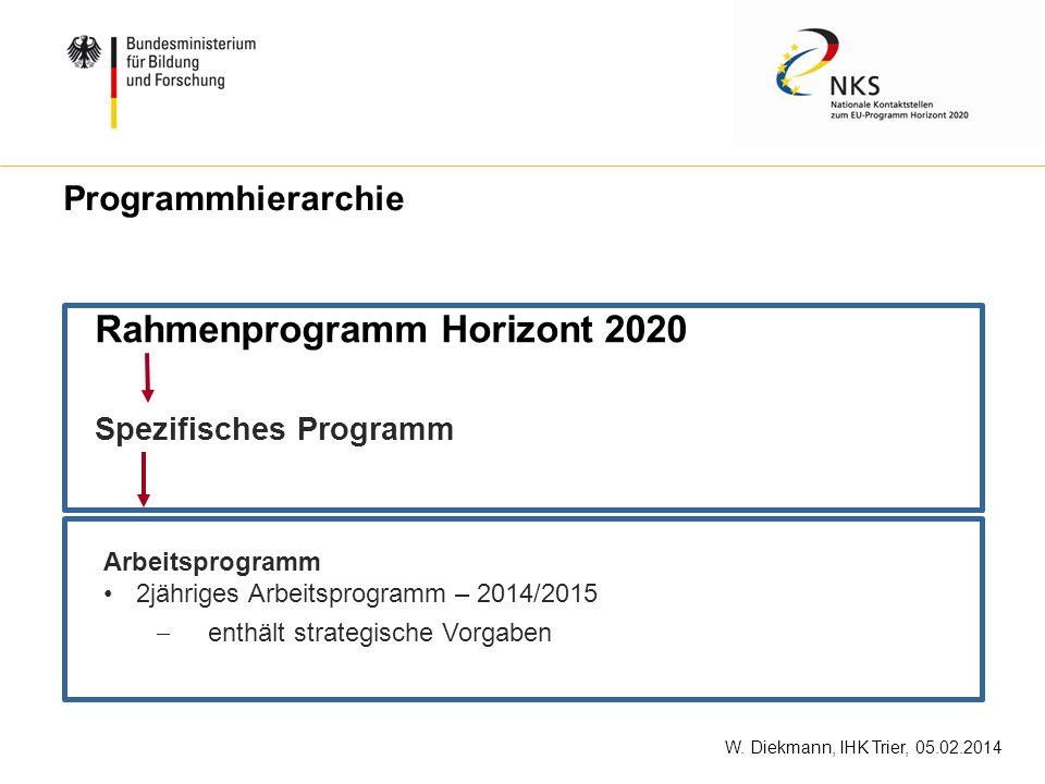 Rahmenprogramm Horizont 2020