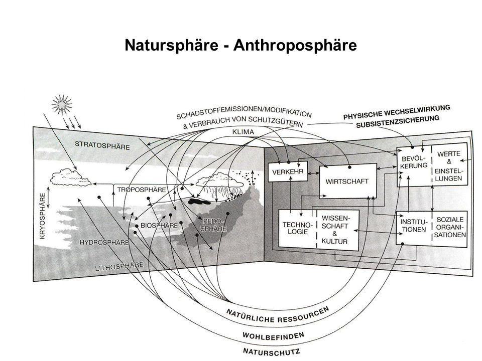 Natursphäre - Anthroposphäre
