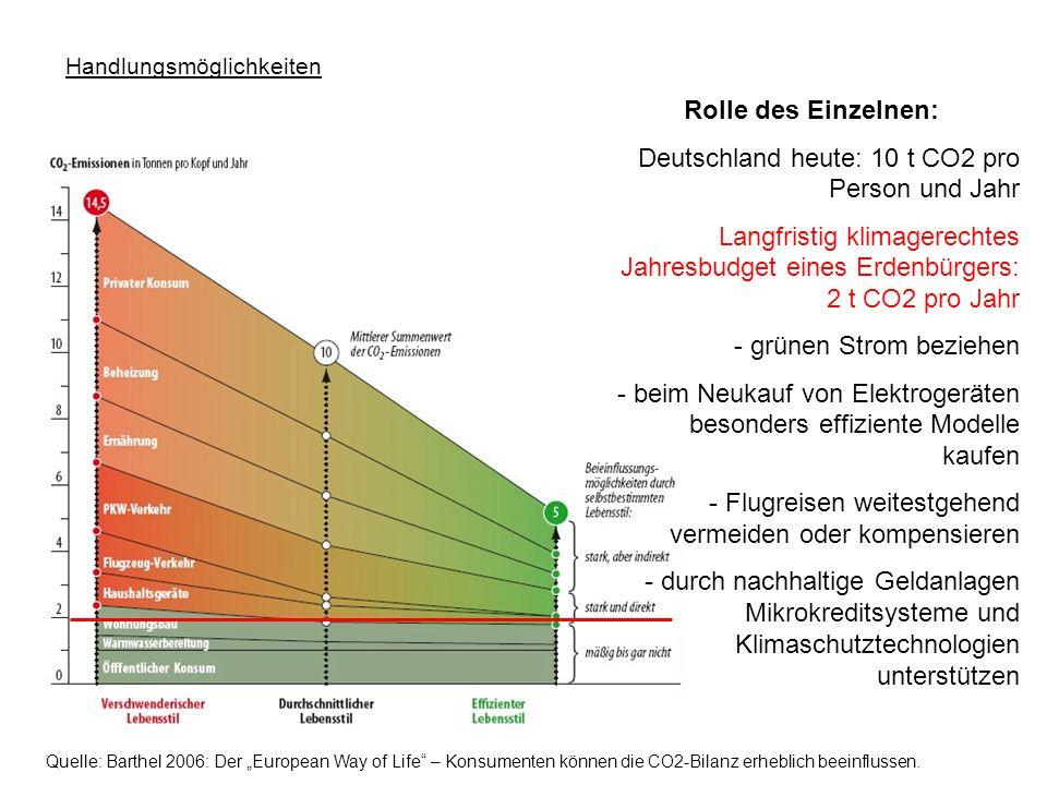 Deutschland heute: 10 t CO2 pro Person und Jahr