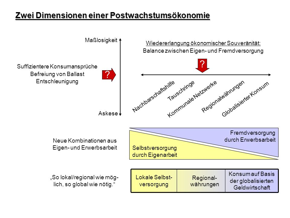 Zwei Dimensionen einer Postwachstumsökonomie Maßlosigkeit