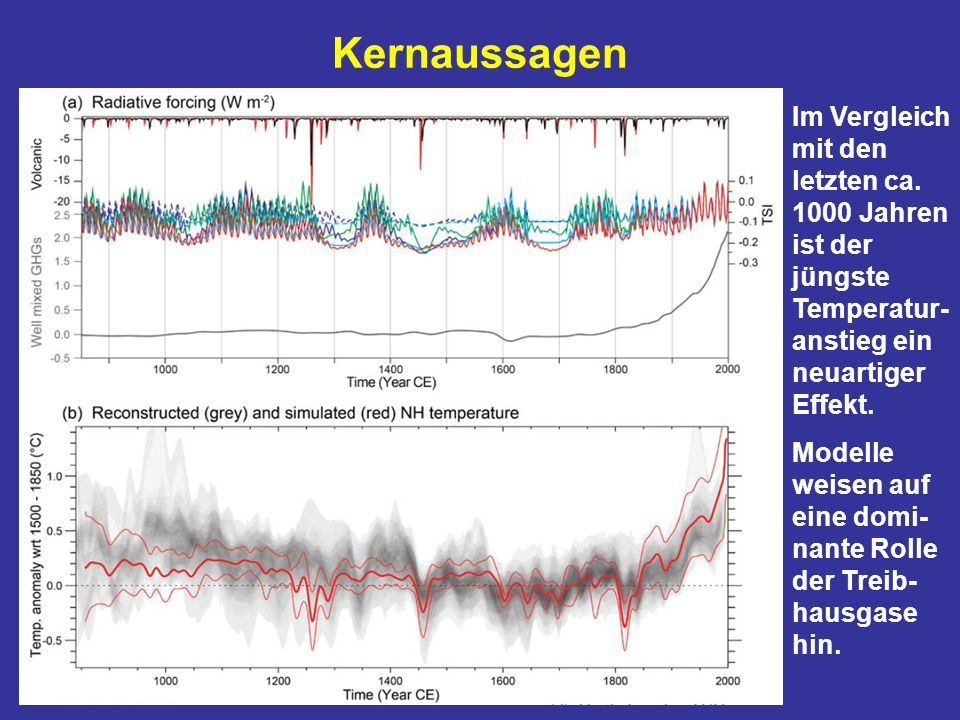 Kernaussagen Im Vergleich mit den letzten ca. 1000 Jahren ist der jüngste Temperatur-anstieg ein neuartiger Effekt.