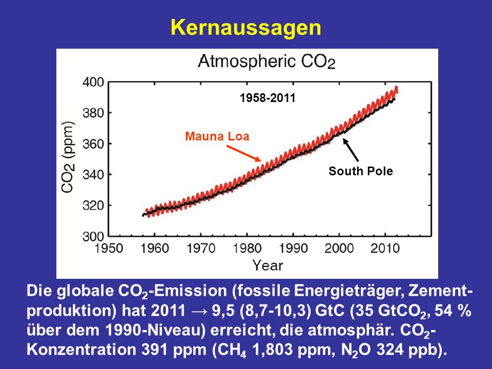 Kernaussagen 1958-2011. Mauna Loa. South Pole.