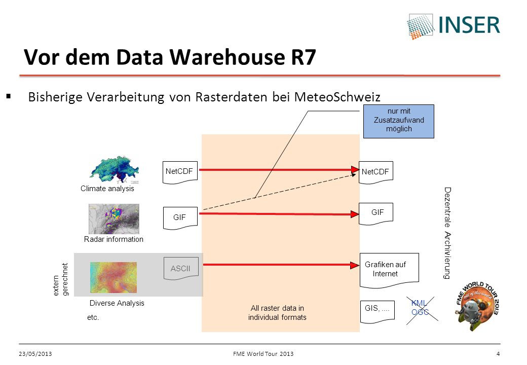 Vor dem Data Warehouse R7