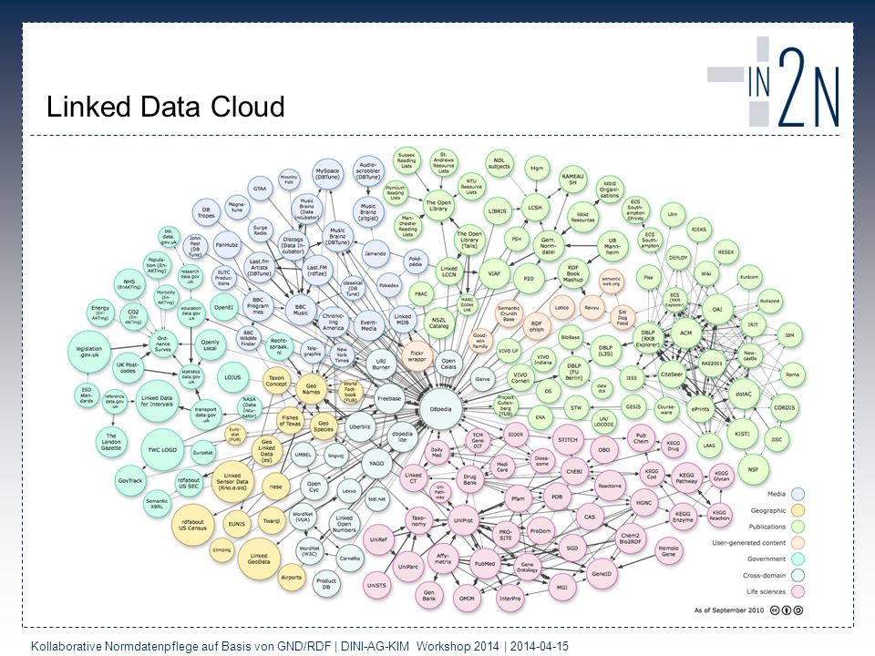 Linked Data Cloud Kollaborative Normdatenpflege auf Basis von GND/RDF | DINI-AG-KIM Workshop 2014 |