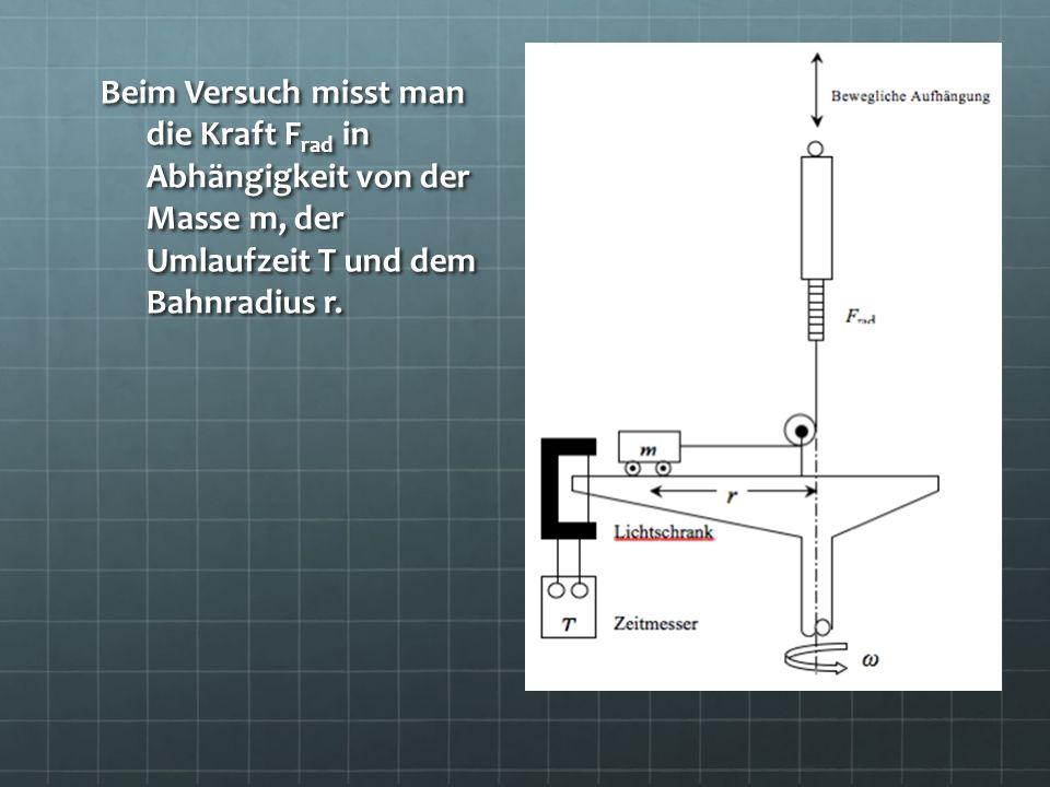 Beim Versuch misst man die Kraft Frad in Abhängigkeit von der Masse m, der Umlaufzeit T und dem Bahnradius r.