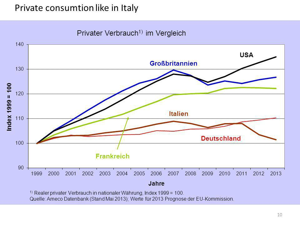 Private consumtion like in Italy