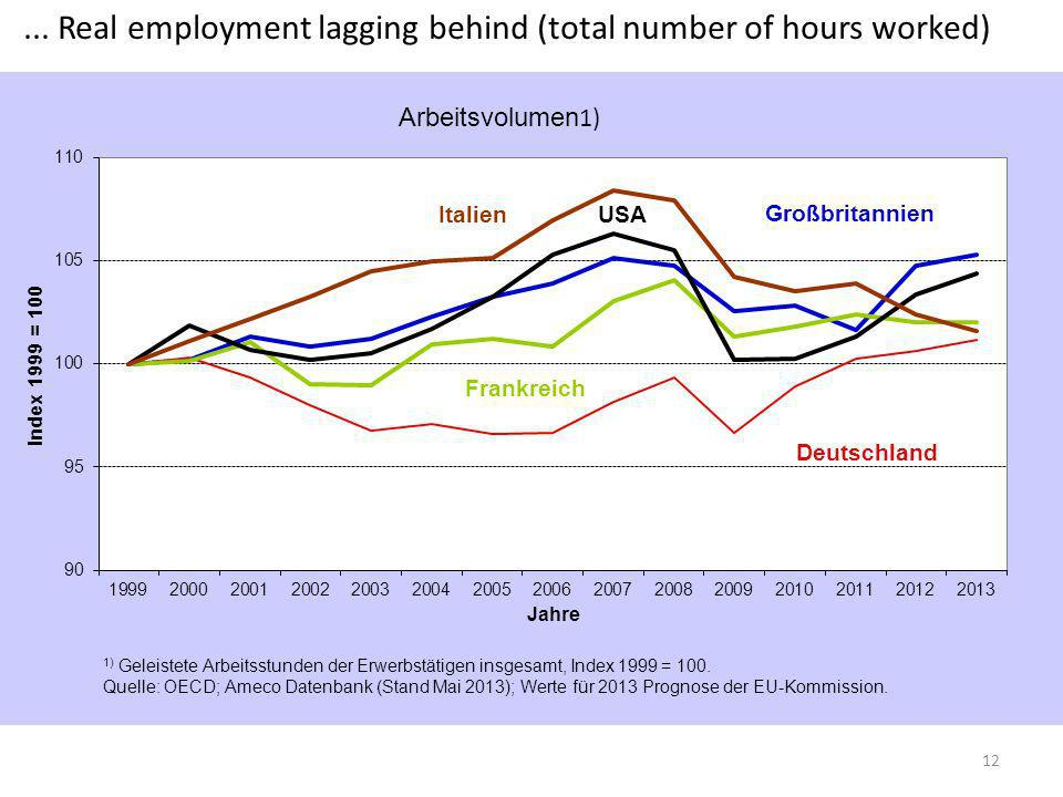 ... Real employment lagging behind (total number of hours worked)
