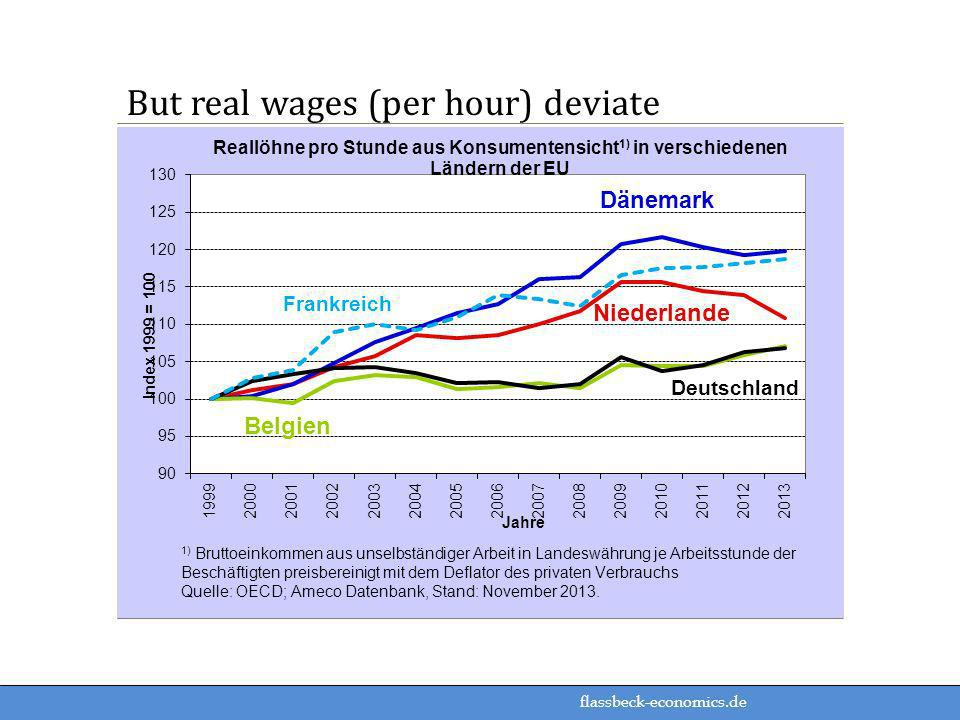 But real wages (per hour) deviate