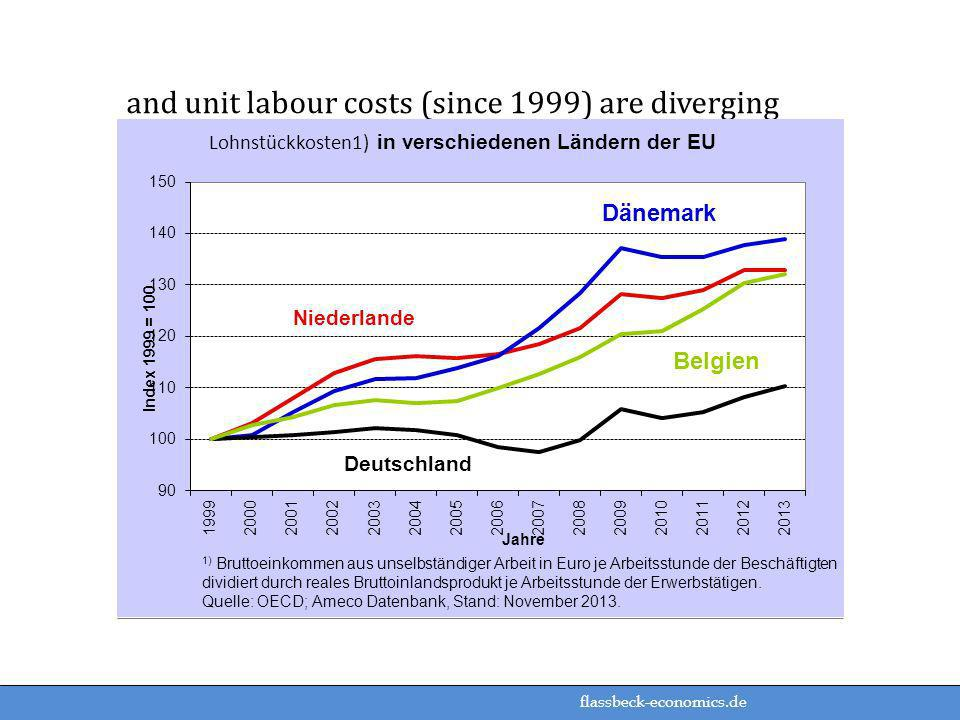 and unit labour costs (since 1999) are diverging