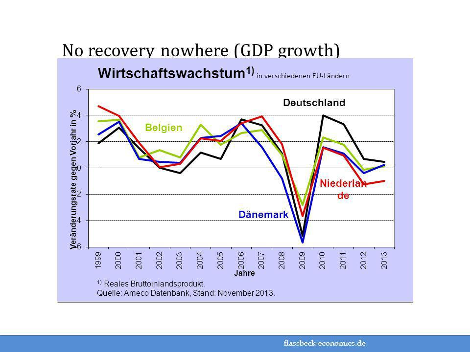 No recovery nowhere (GDP growth)
