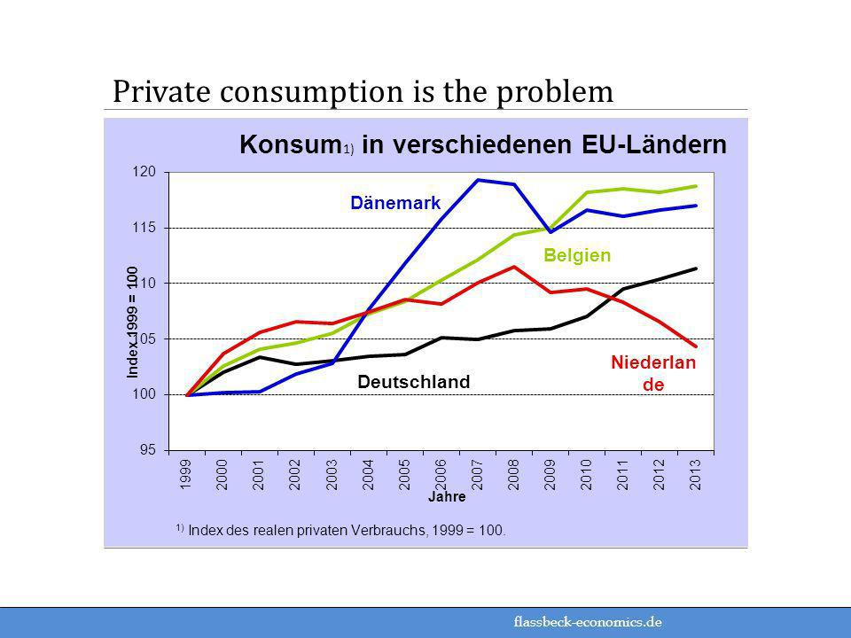 Private consumption is the problem