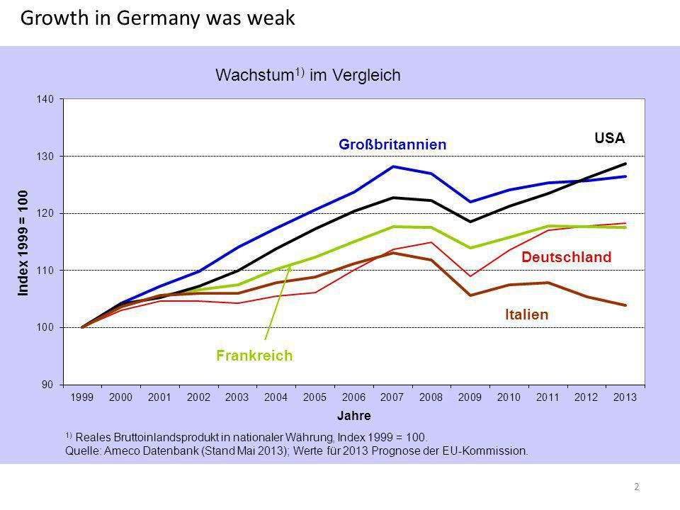 Growth in Germany was weak