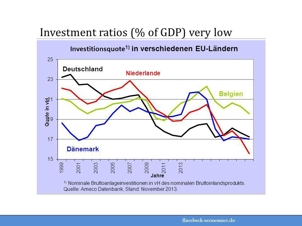 Investment ratios (% of GDP) very low