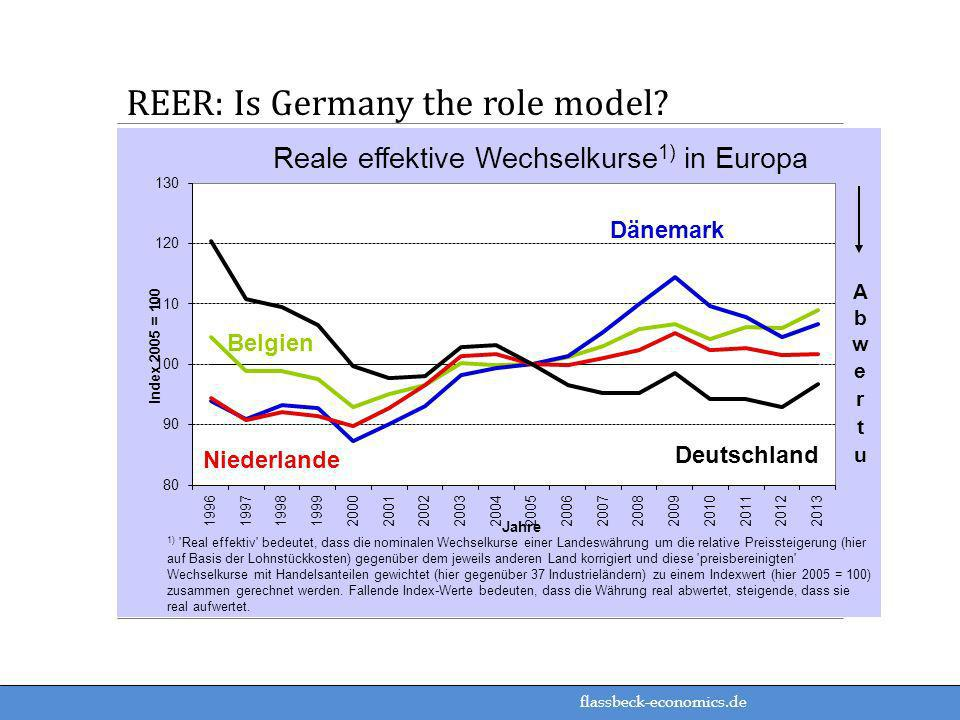 REER: Is Germany the role model