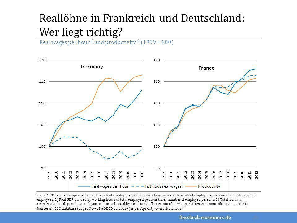 Reallöhne in Frankreich und Deutschland: Wer liegt richtig