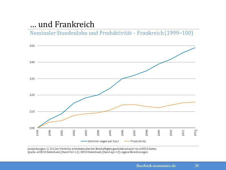 Nominaler Stundenlohn und Produktivität – Frankreich (1999=100)
