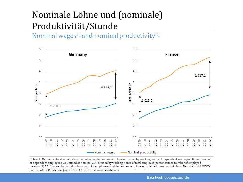 Nominale Löhne und (nominale) Produktivität/Stunde