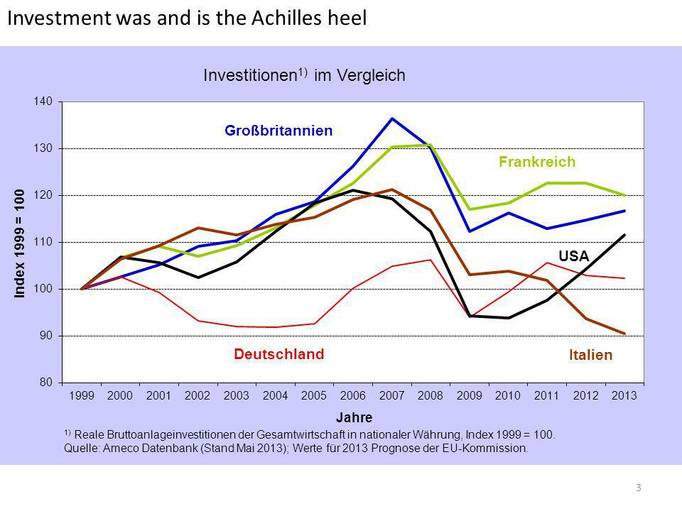 Investment was and is the Achilles heel