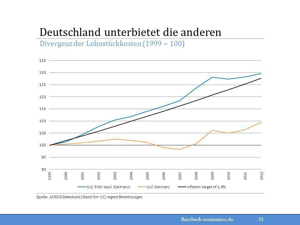 Deutschland unterbietet die anderen