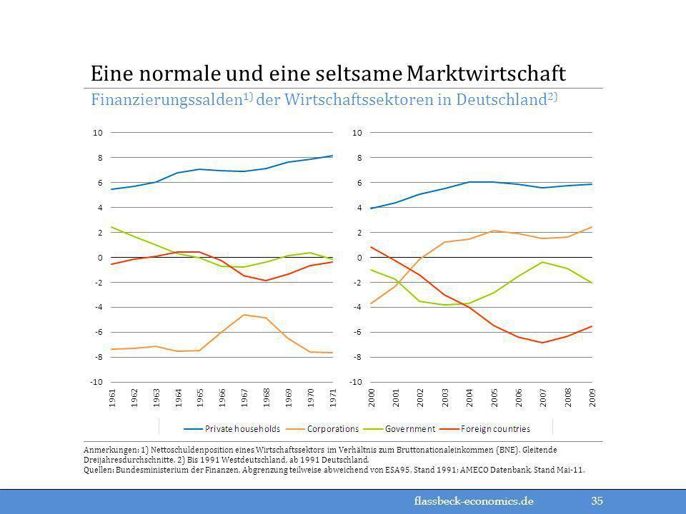 Eine normale und eine seltsame Marktwirtschaft