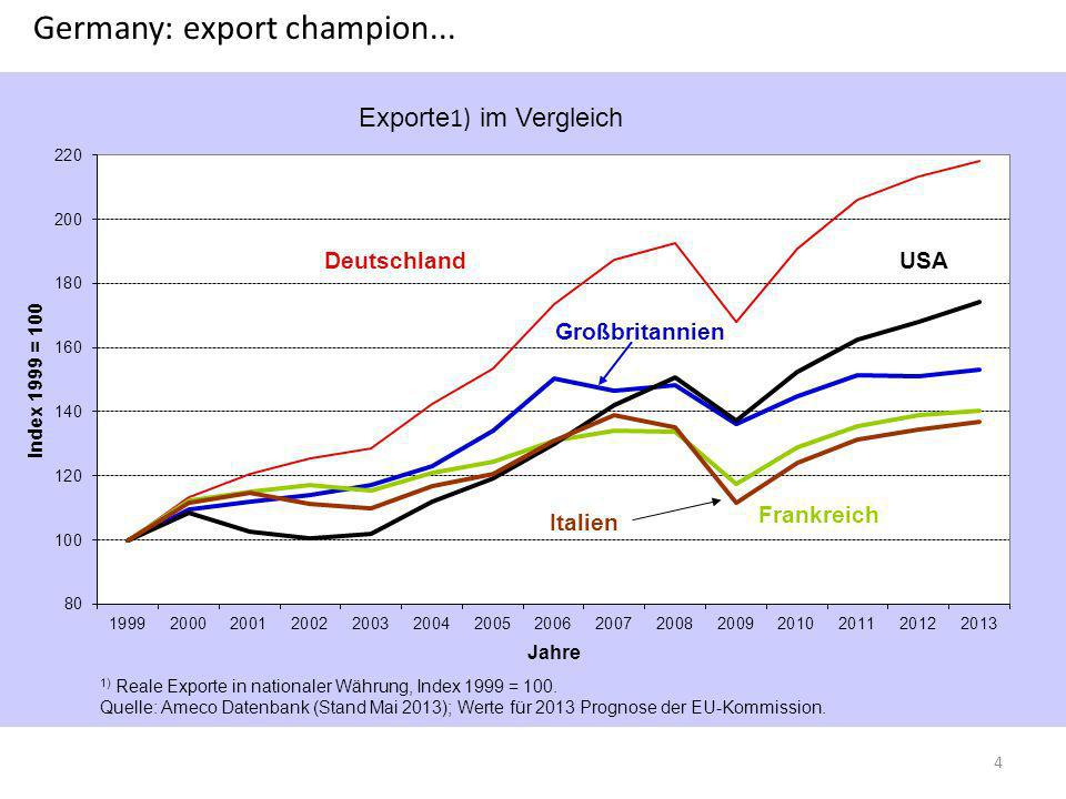 Germany: export champion...