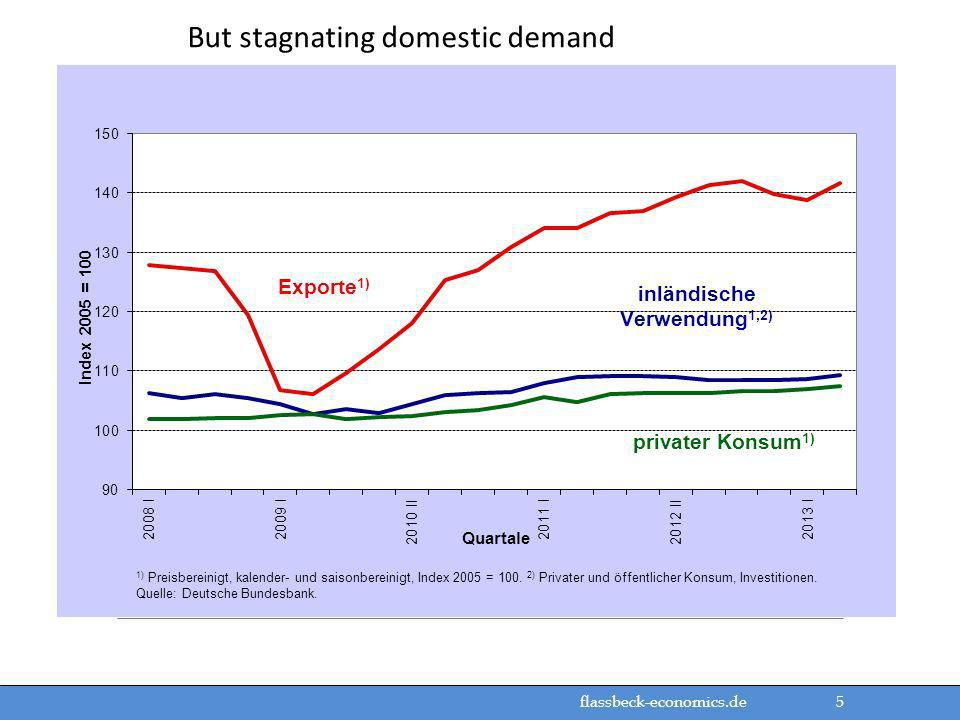 But stagnating domestic demand