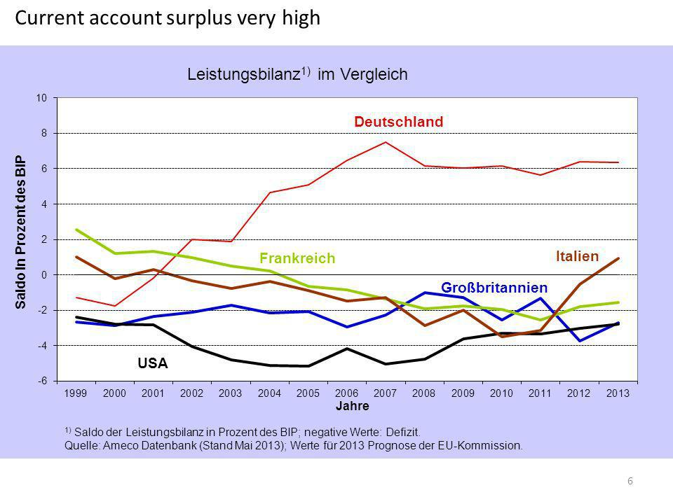 Current account surplus very high