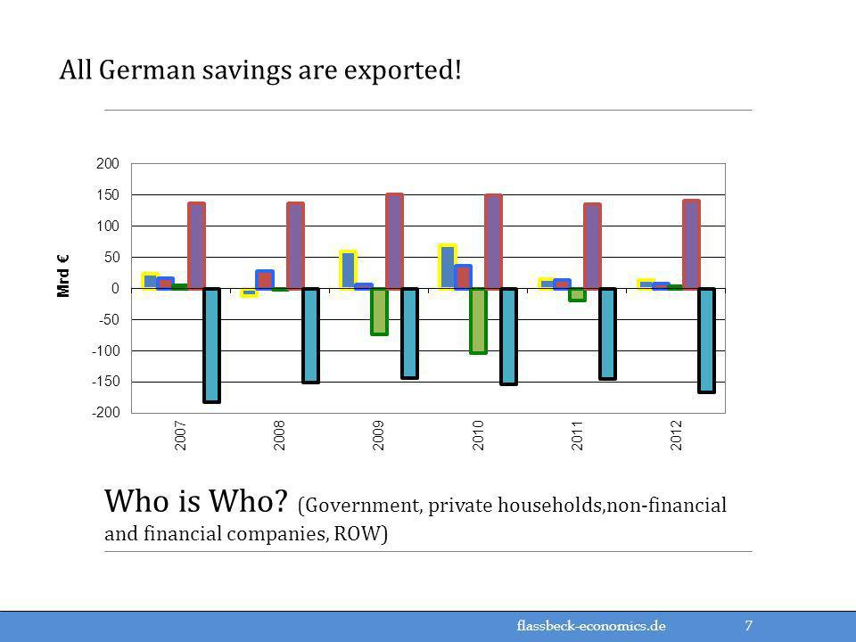 All German savings are exported!