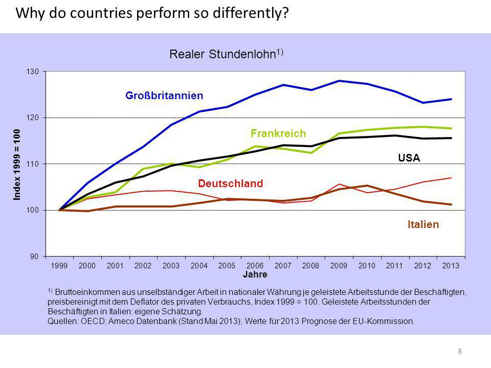 Why do countries perform so differently