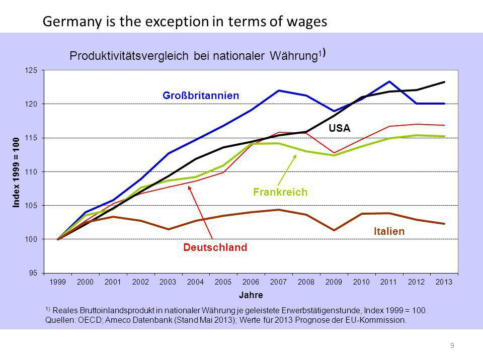 Germany is the exception in terms of wages