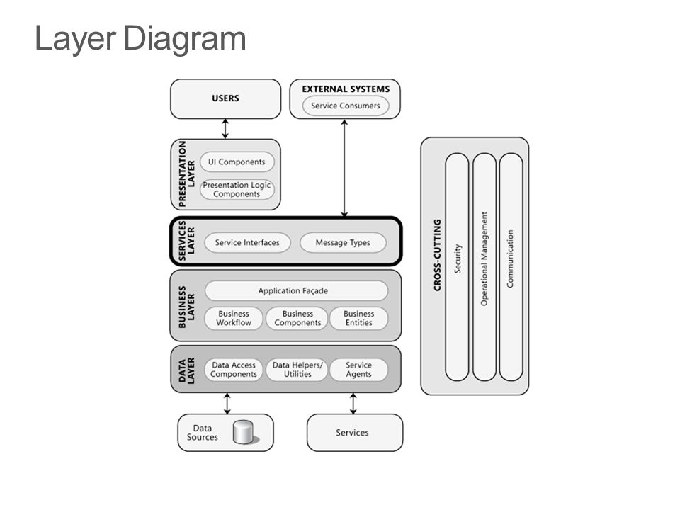 Layer Diagram