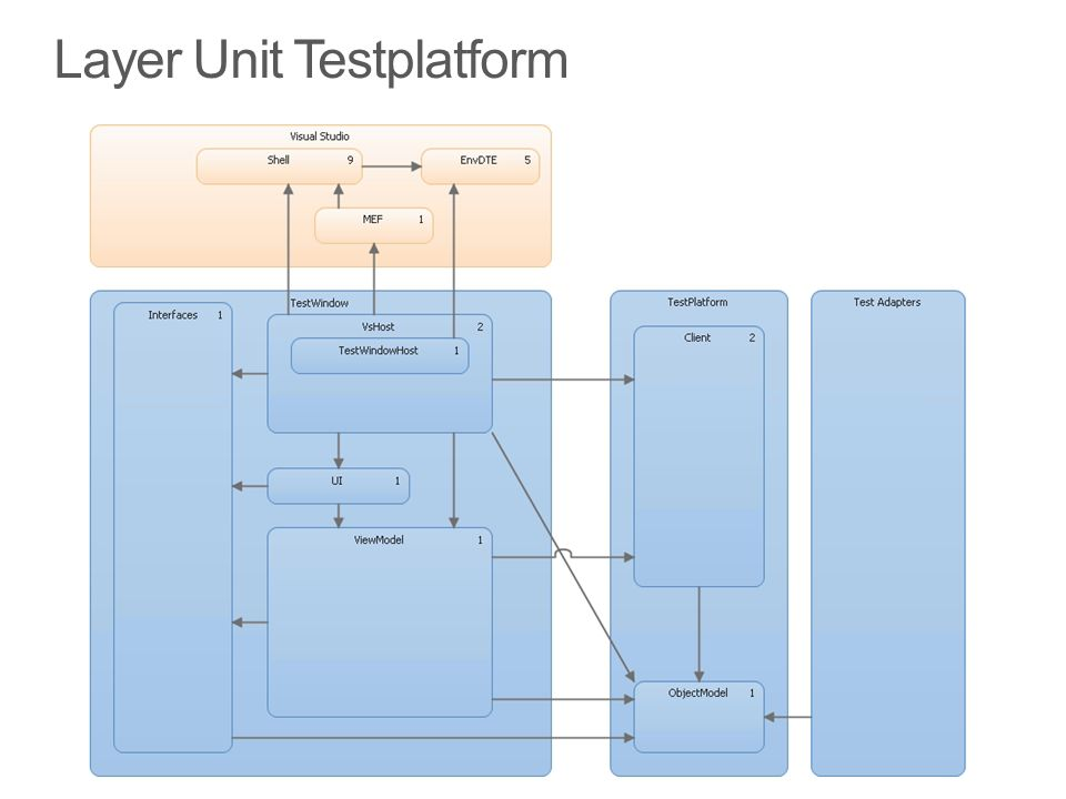 Layer Unit Testplatform