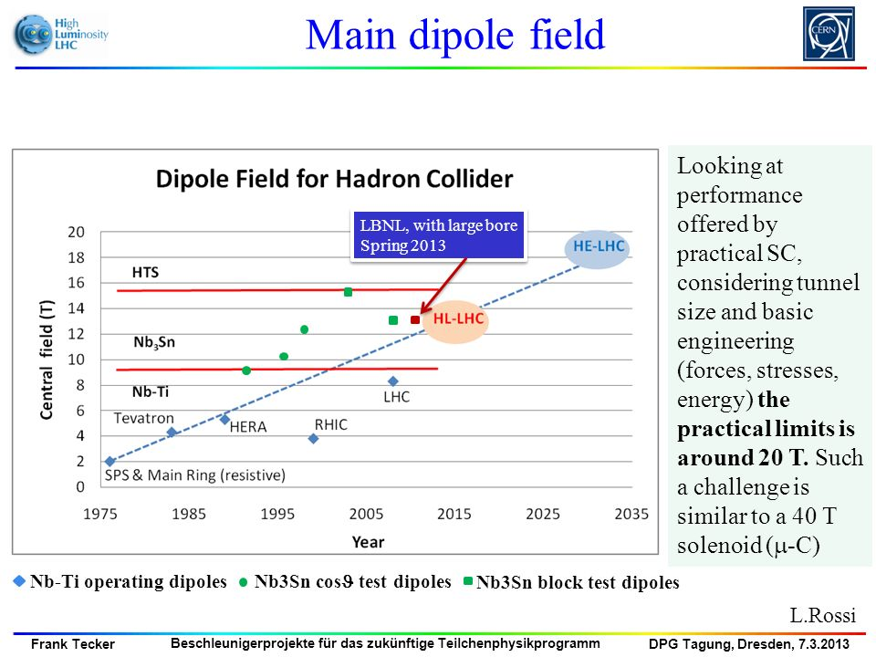 Main dipole field