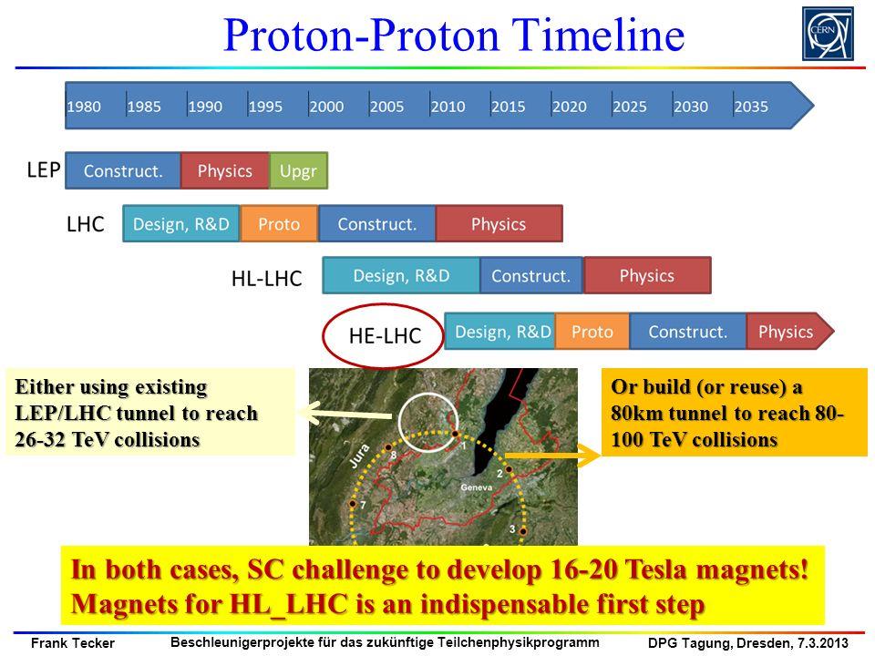 Proton-Proton Timeline