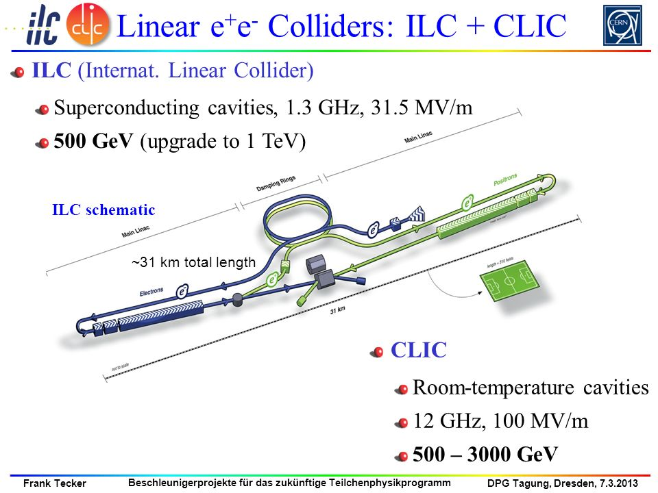 Linear e+e- Colliders: ILC + CLIC